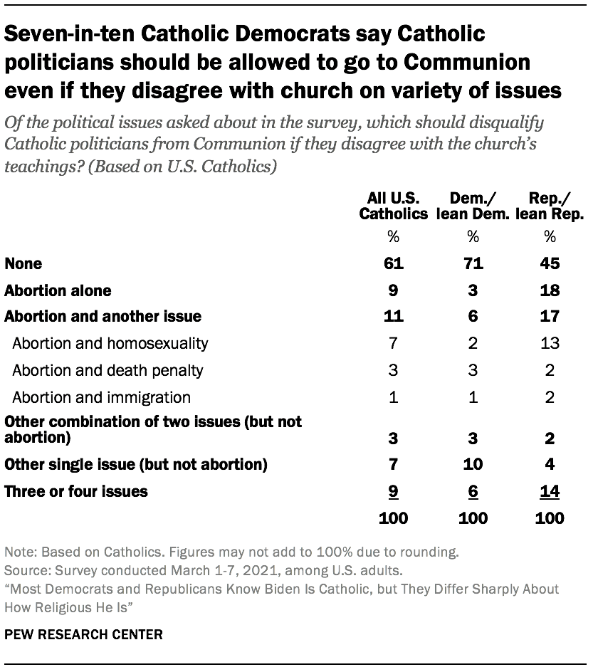 Seven-in-ten Catholic Democrats say Catholic politicians should be allowed to go to Communion even if they disagree with church on variety of issues