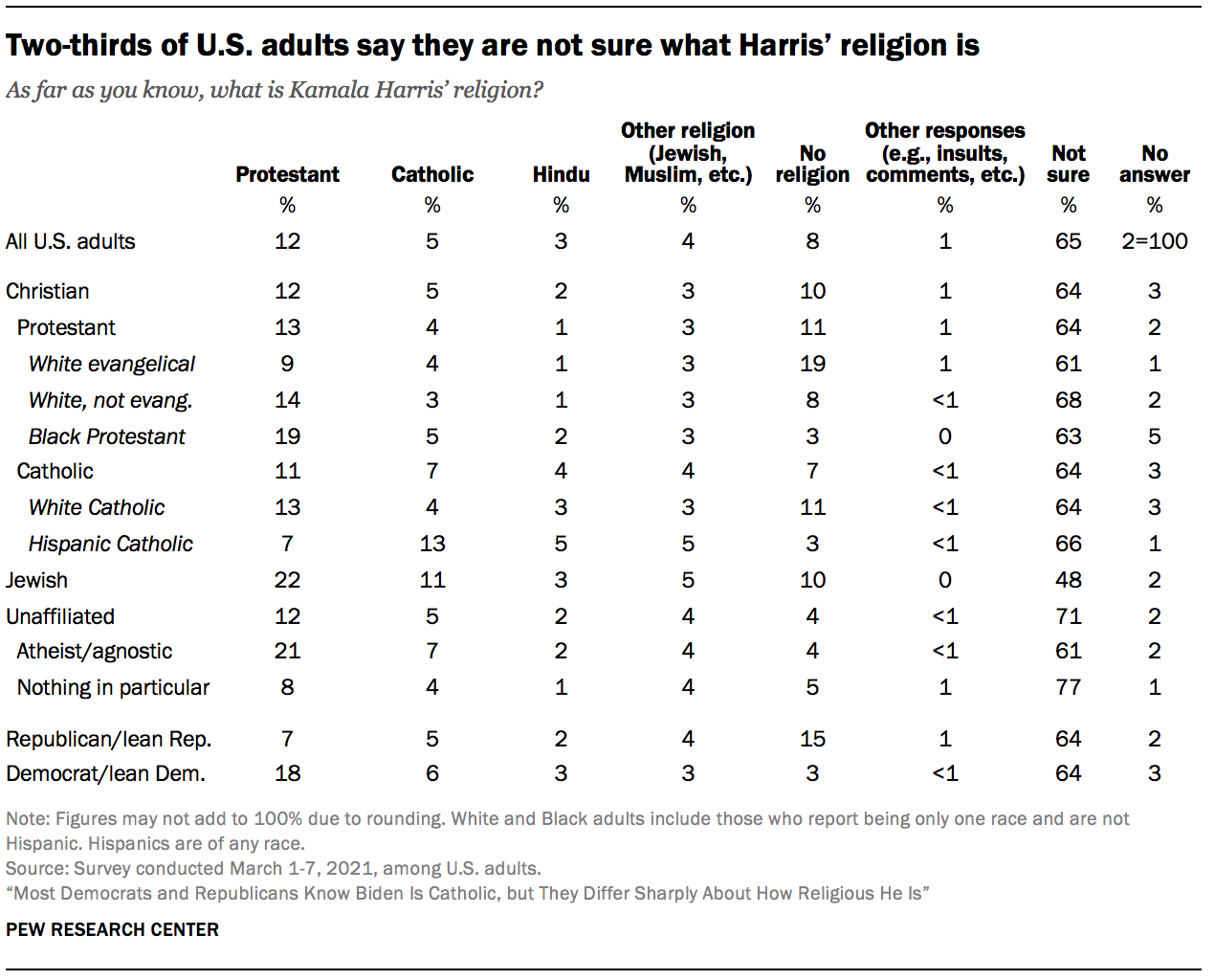 Two-thirds of U.S. adults say they are not sure what Harris' religion is