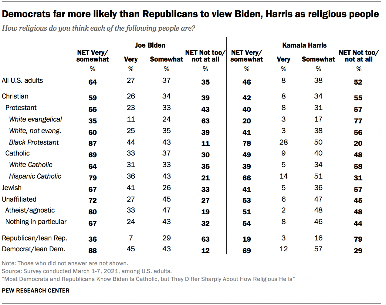 Democrats far more likely than Republicans to view Biden, Harris as religious people
