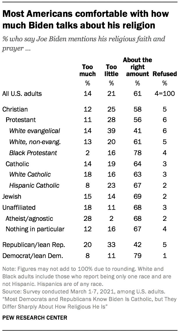 Most Americans comfortable with how much Biden talks about his religion