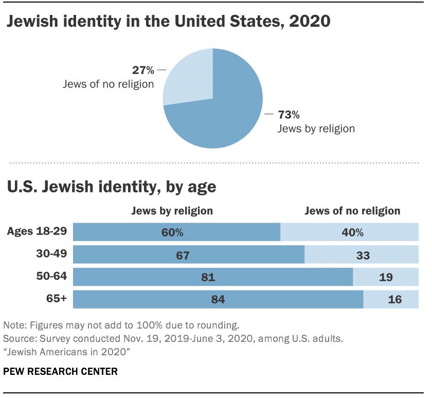Jewish identity in the United States, 2020