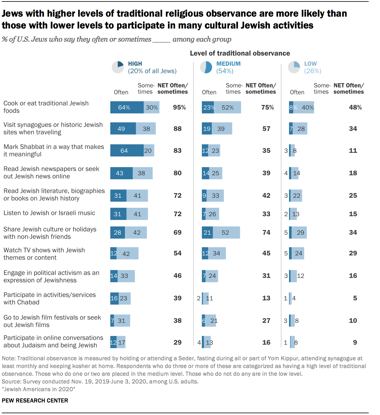 Jews with higher levels of traditional religious observance are more likely than those with lower levels to participate in many cultural Jewish activities