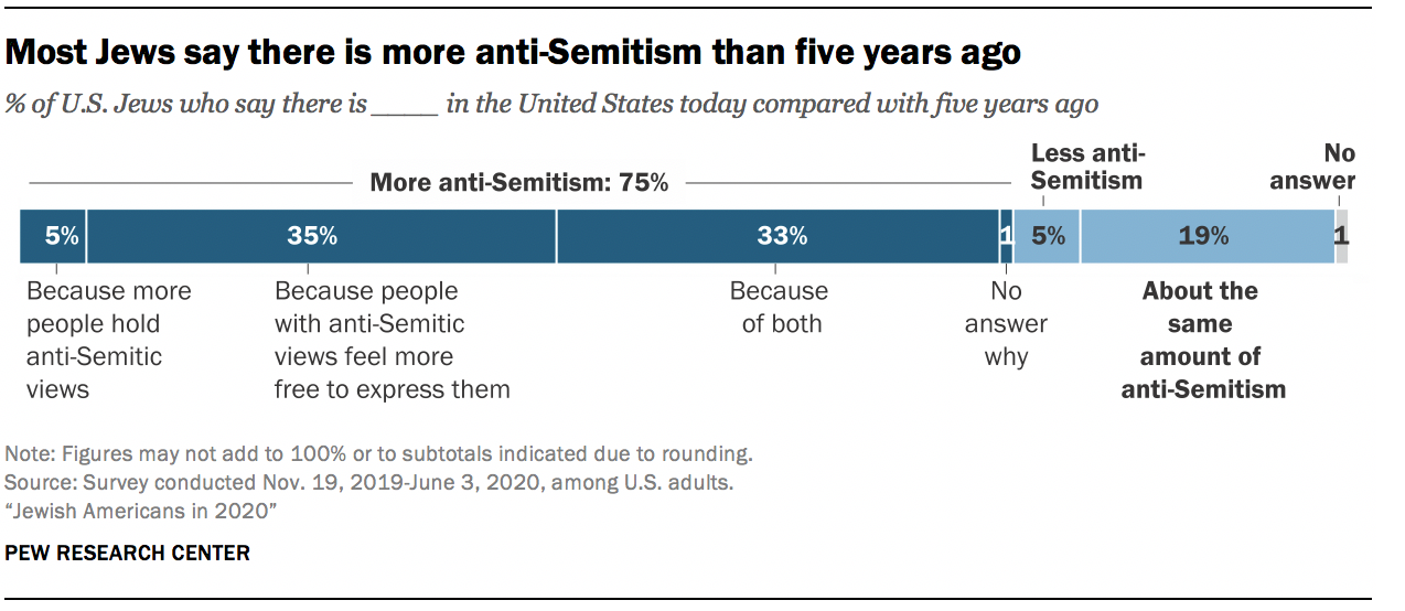 Most Jews say there is more anti-Semitism than five years ago