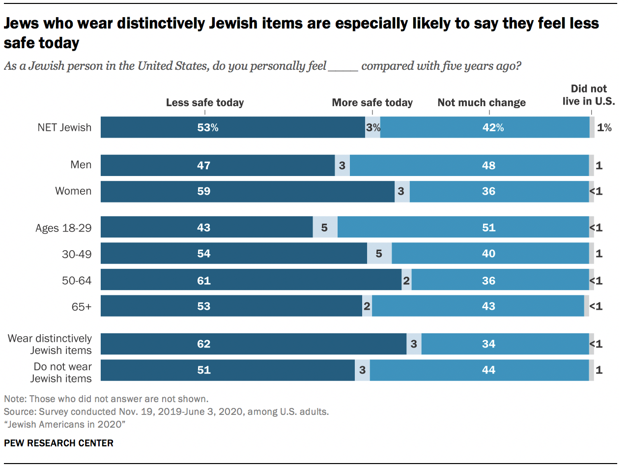 Jews who wear distinctively Jewish items are especially likely to say they feel less safe today