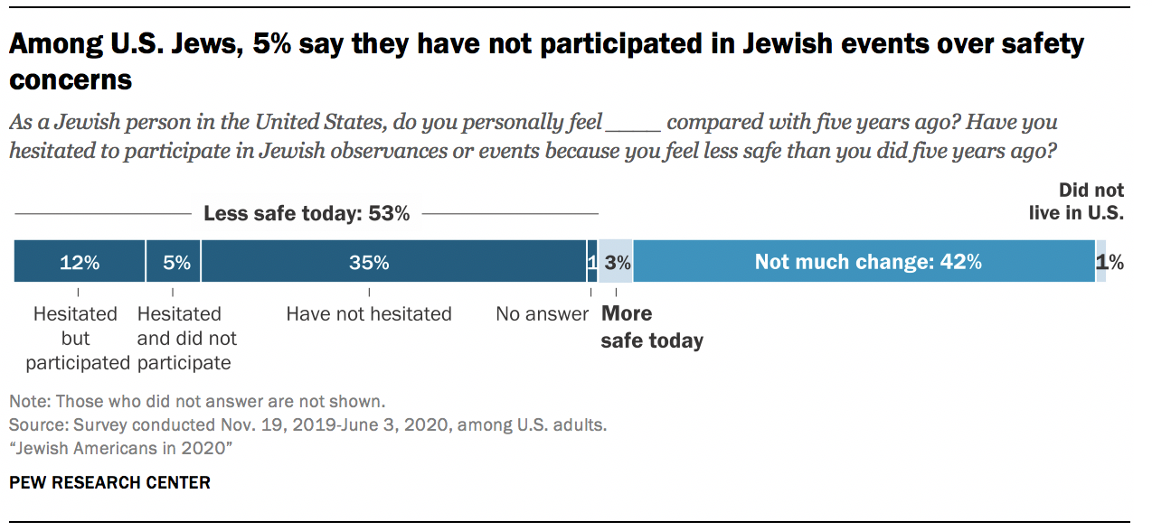 Among U.S. Jews, 5% say they have not participated in Jewish events over safety concerns