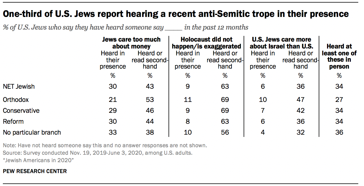 One-third of U.S. Jews report hearing a recent anti-Semitic trope in their presence