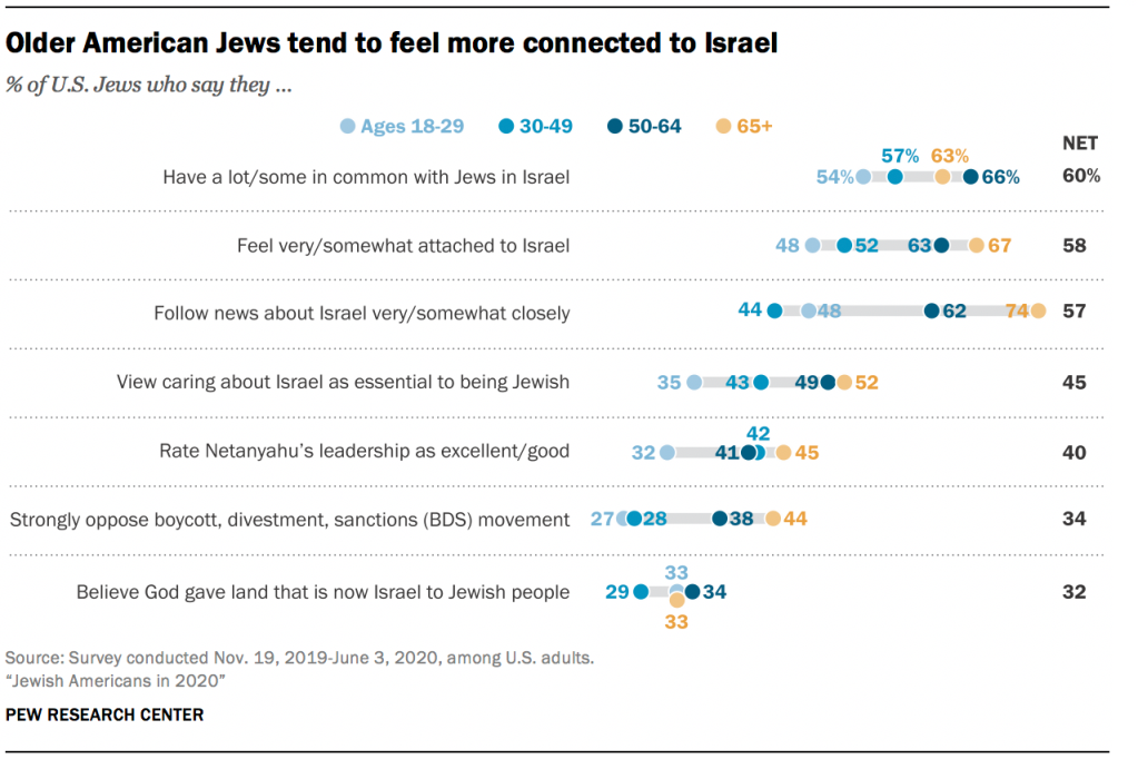 Older American Jews tend to feel more connected to Israel