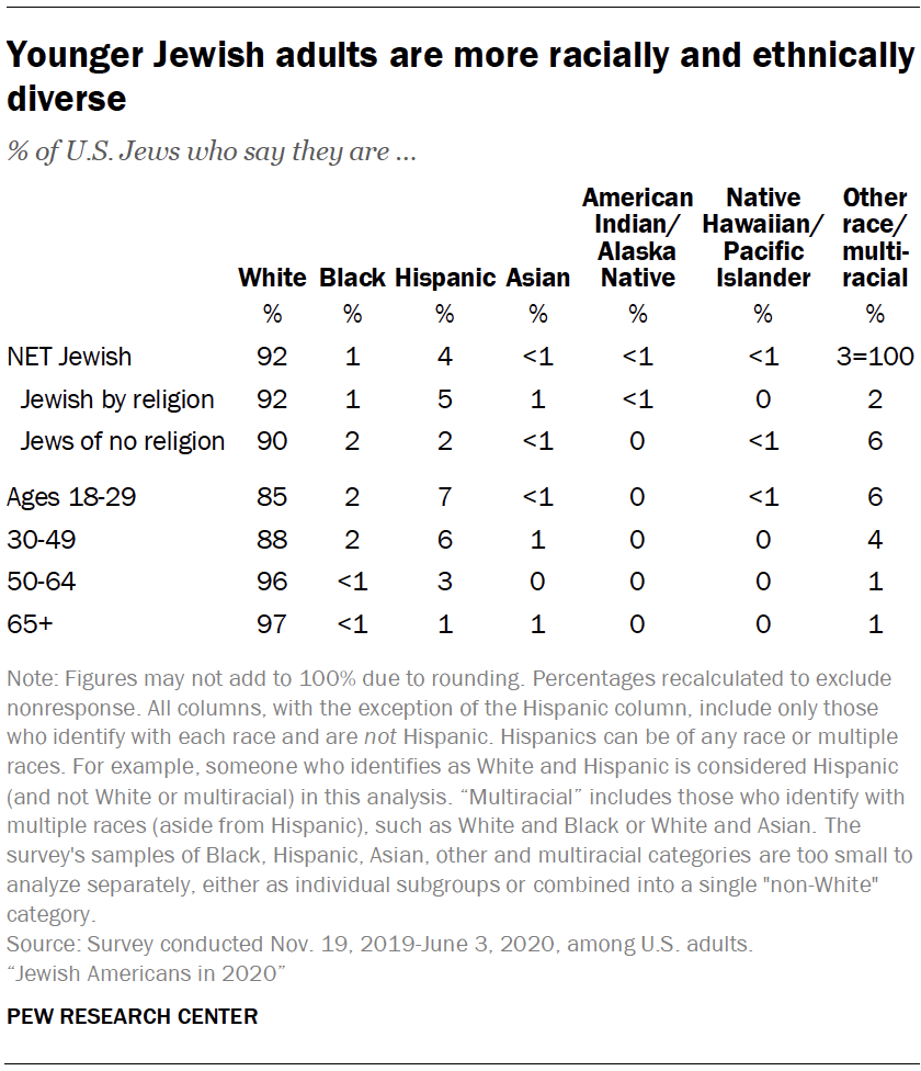 Younger Jewish adults are more racially and ethnically diverse