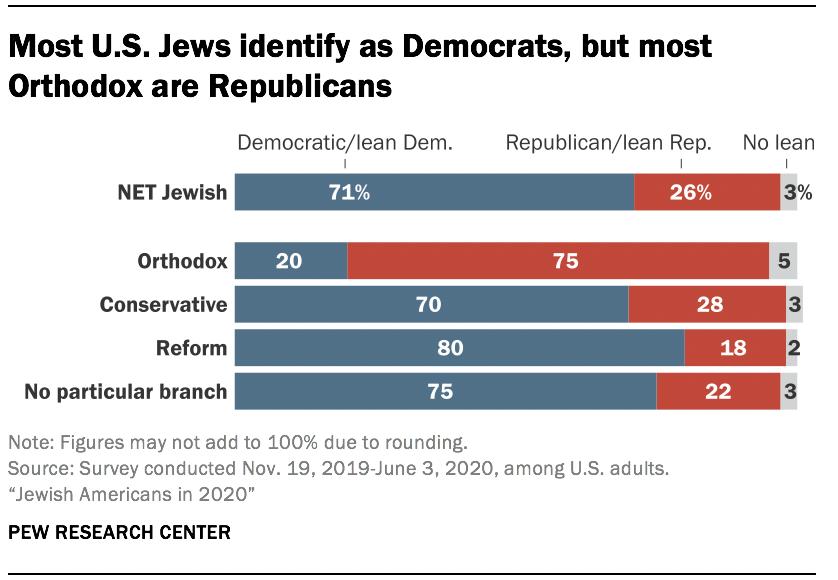 Most U.S. Jews identify as Democrats, but most Orthodox are Republicans