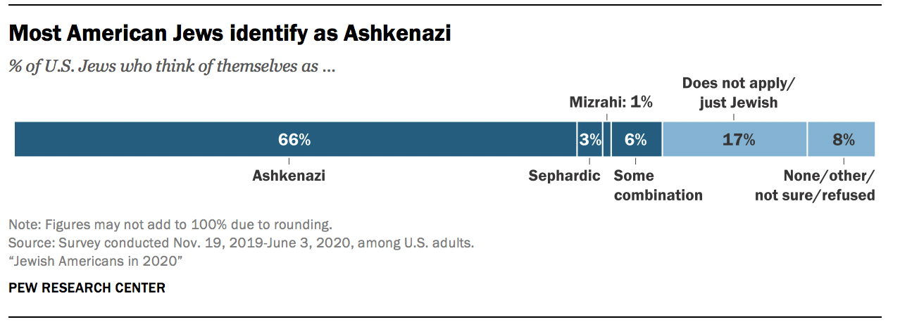 Most American Jews identify as Ashkenazi