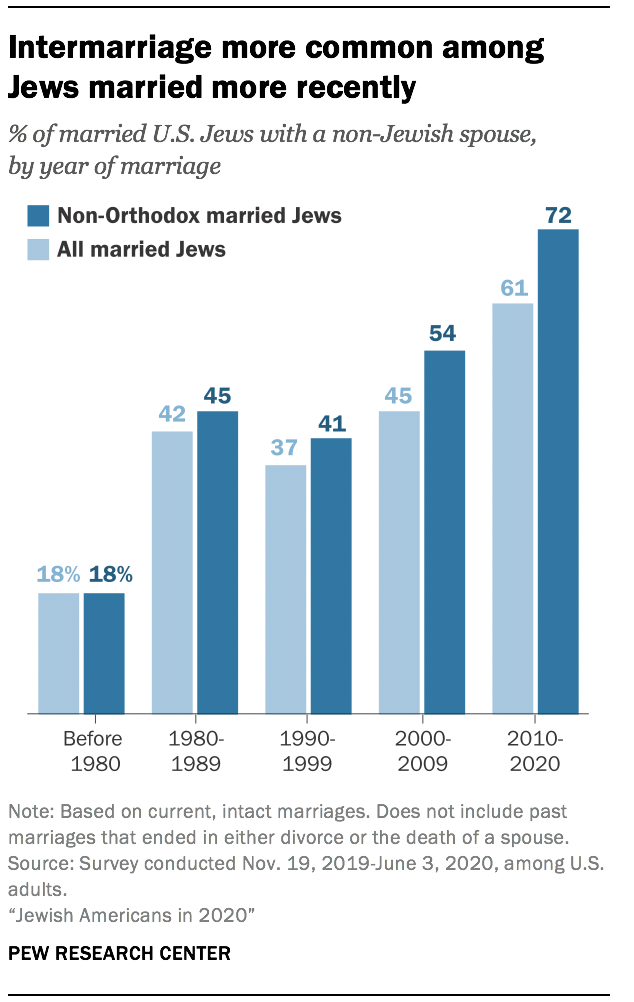 Intermarriage more common among Jews married more recently