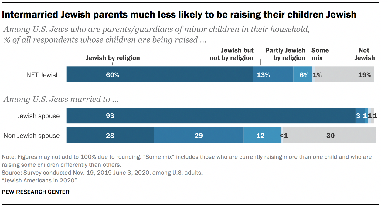 Intermarried Jewish parents much less likely to be raising their children Jewish
