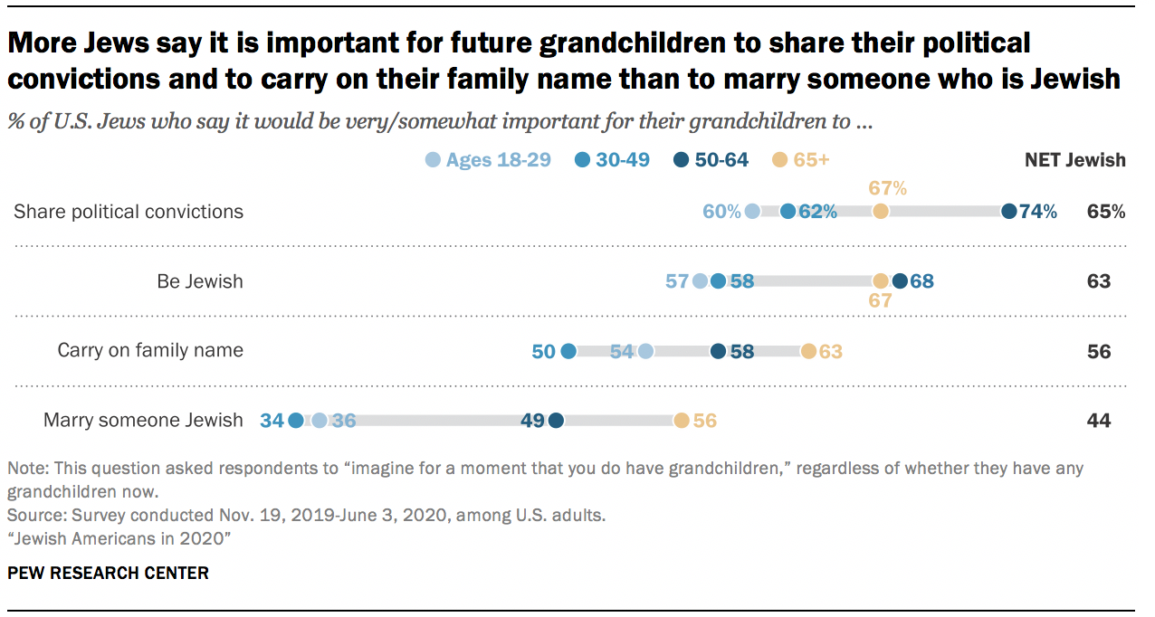 More Jews say it is important for future grandchildren to share their political convictions and to carry on their family name than to marry someone who is Jewish