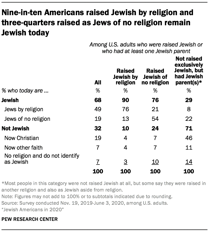 Nine-in-ten Americans raised Jewish by religion and three-quarters raised as Jews of no religion remain Jewish today