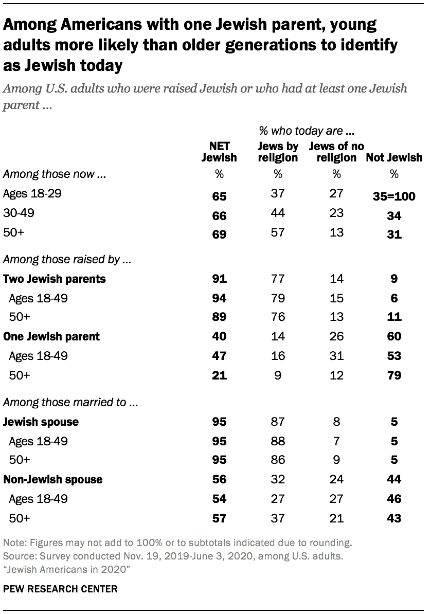 Among Americans with one Jewish parent, young adults more likely than older generations to identify as Jewish today