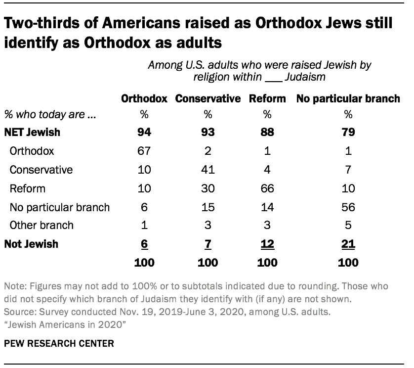 Two-thirds of Americans raised as Orthodox Jews still identify as Orthodox as adults