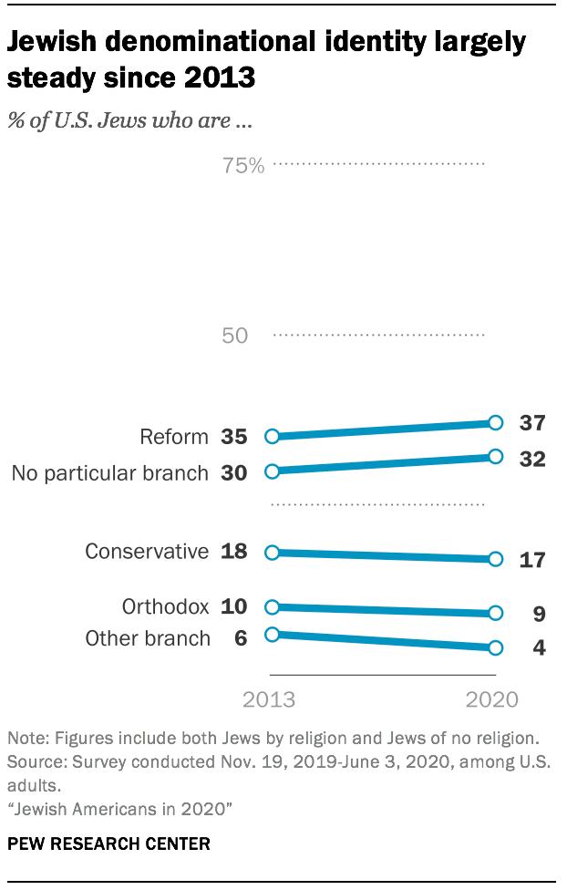 Jewish denominational identity largely steady since 2013