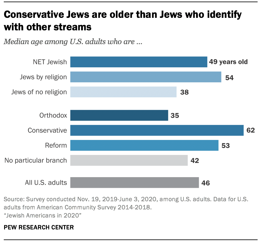 Conservative Jews are older than Jews who identify with other streams