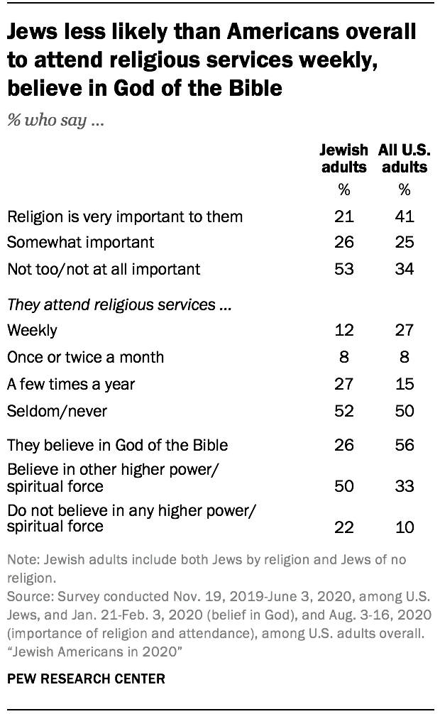 Jews less likely than Americans overall to attend religious services weekly, believe in God of the Bible