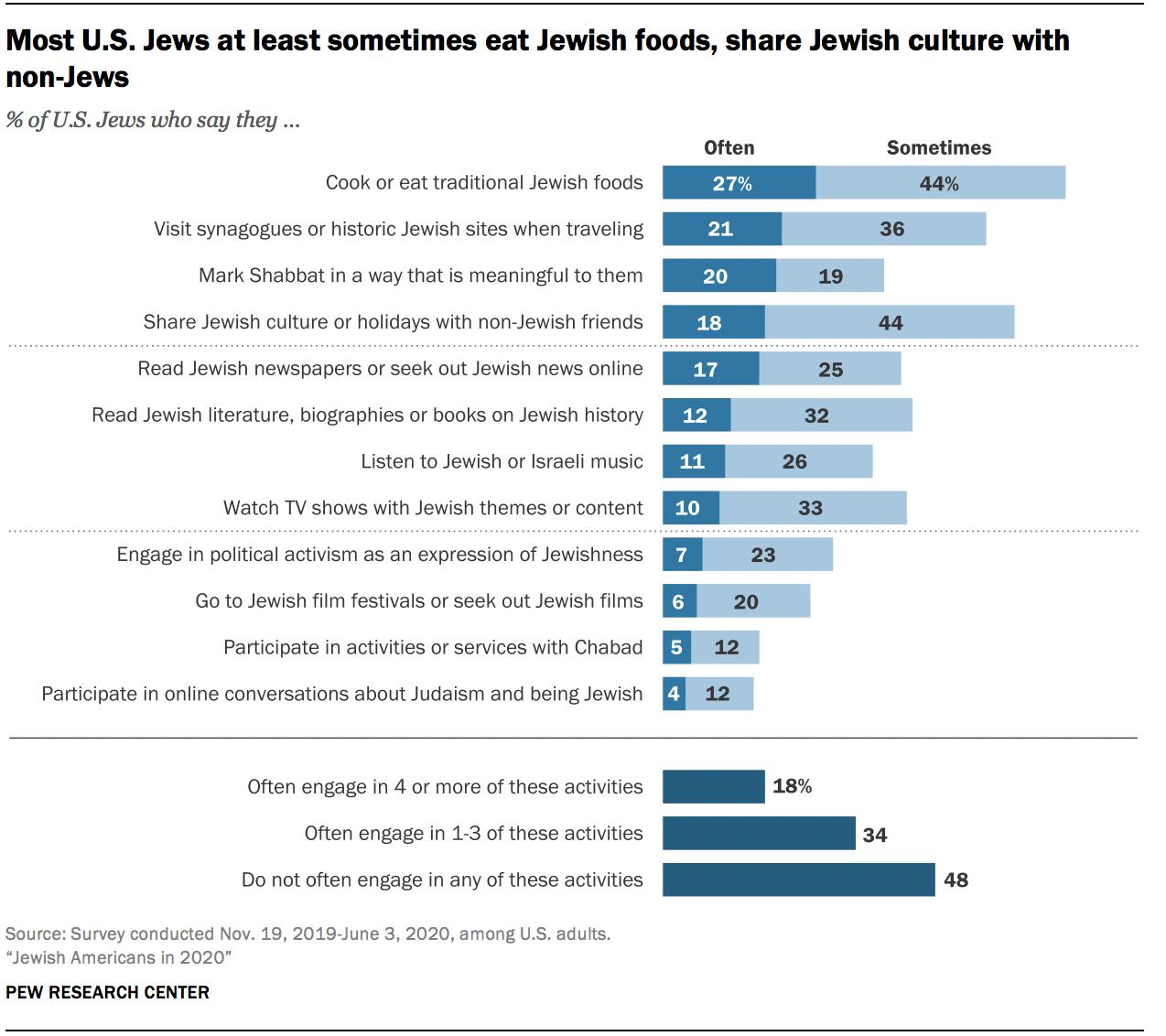 Most U.S. Jews at least sometimes eat Jewish foods, share Jewish culture with non-Jews