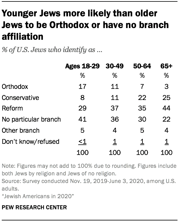 Younger Jews more likely than older Jews to be Orthodox or have no branch affiliation