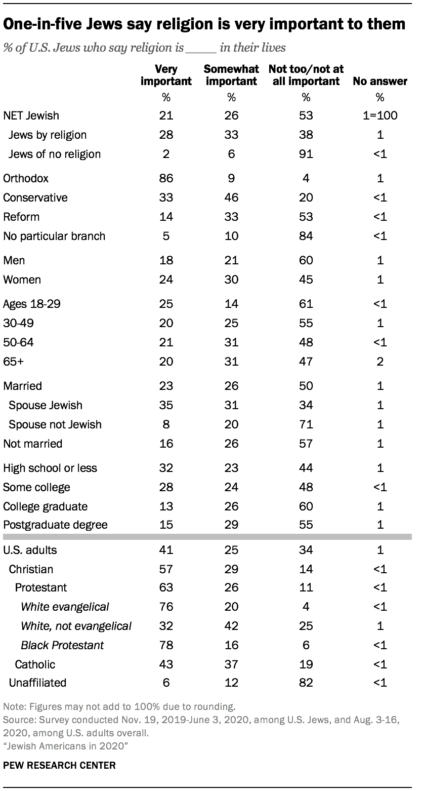 One-in-five Jews say religion is very important to them