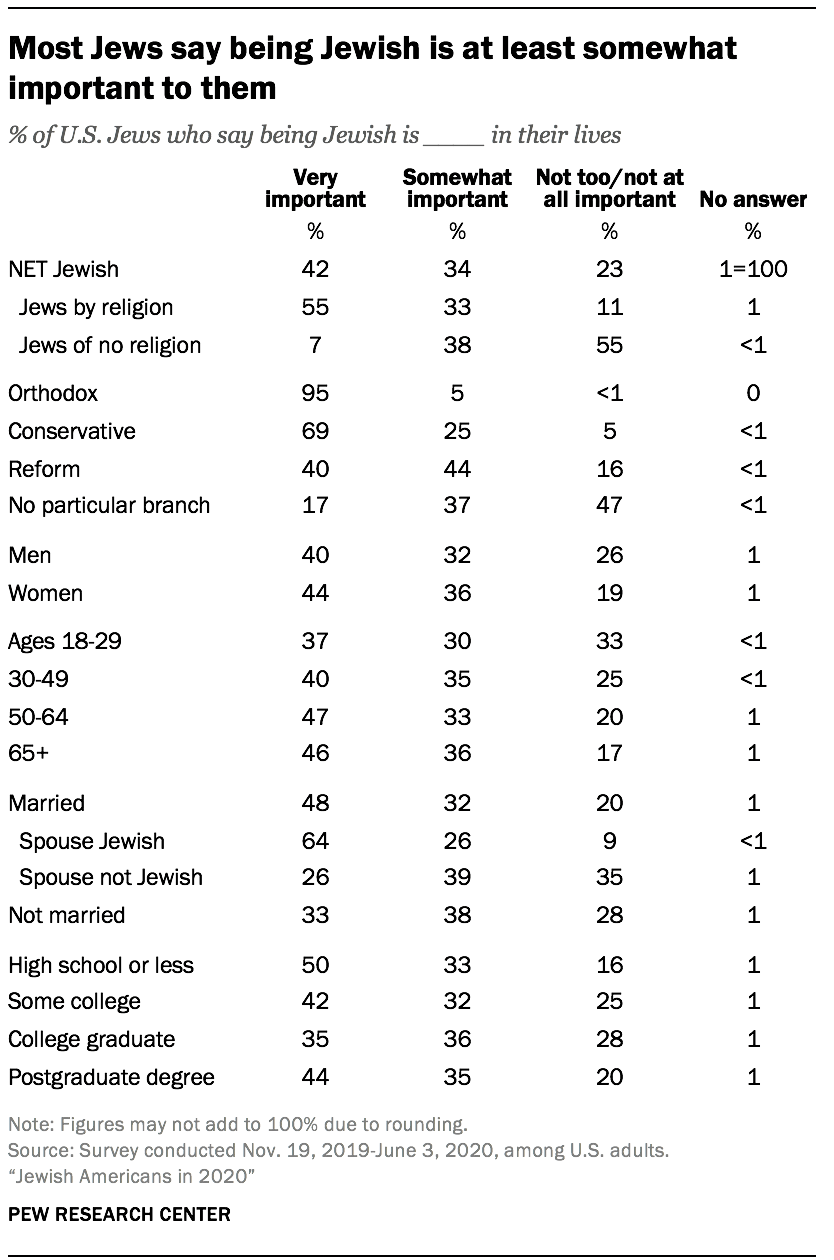 Most Jews say being Jewish is at least somewhat important to them