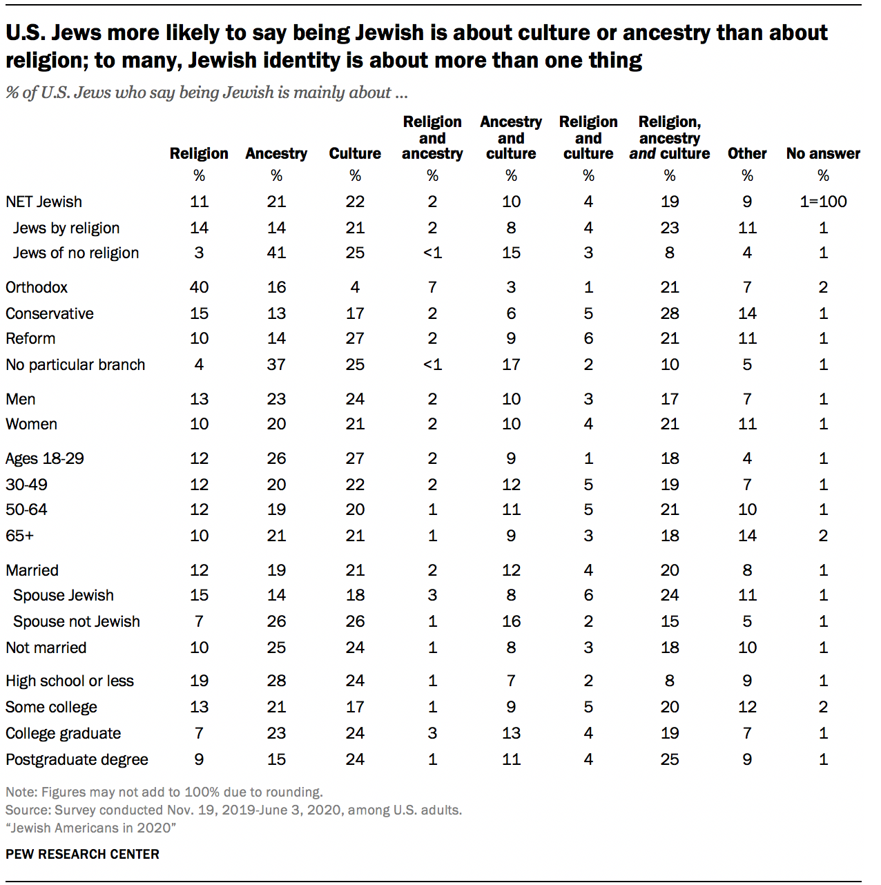 U.S. Jews more likely to say being Jewish is about culture or ancestry than about religion; to many, Jewish identity is about more than one thing