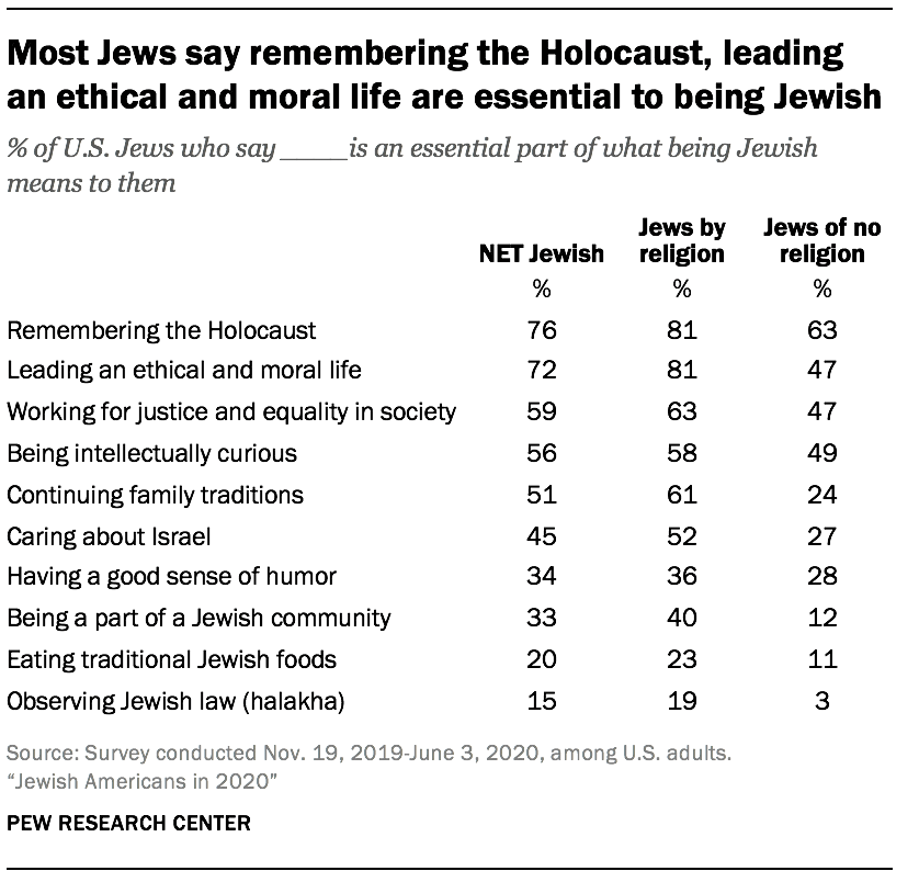 Most Jews say remembering the Holocaust, leading an ethical and moral life are essential to being Jewish