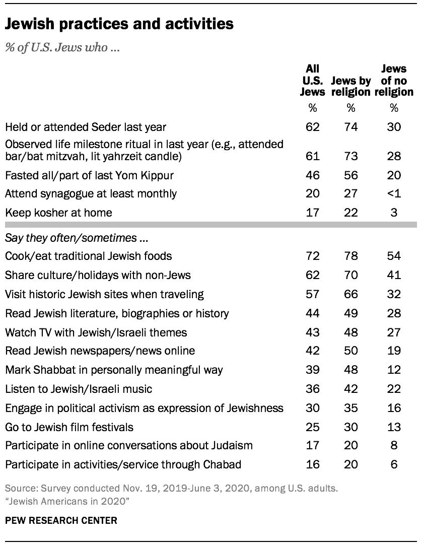 Jewish practices and activities
