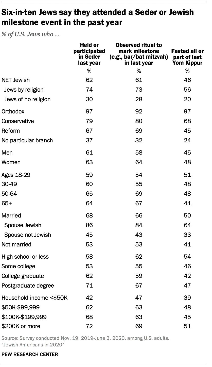 Six-in-ten Jews say they attended a Seder or Jewish milestone event in the past year