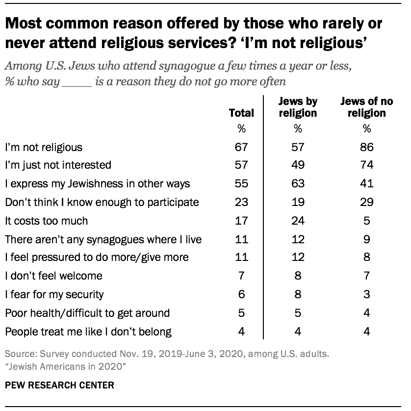Most common reason offered by those who rarely or never attend religious services? 'I'm not religious'