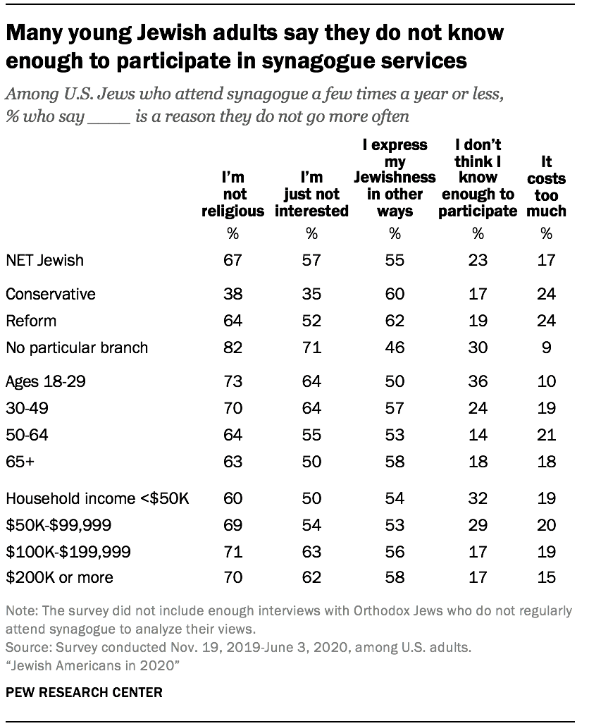 Many young Jewish adults say they do not know enough to participate in synagogue services