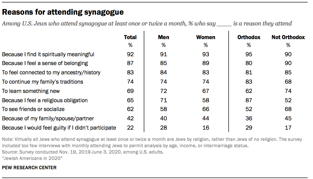Reasons for attending synagogue