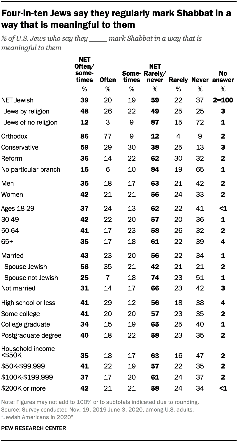 Four-in-ten Jews say they regularly mark Shabbat in a way that is meaningful to them