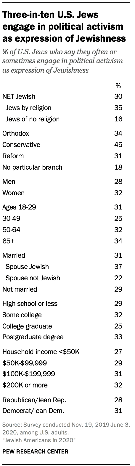 Three-in-ten U.S. Jews engage in political activism as expression of Jewishness