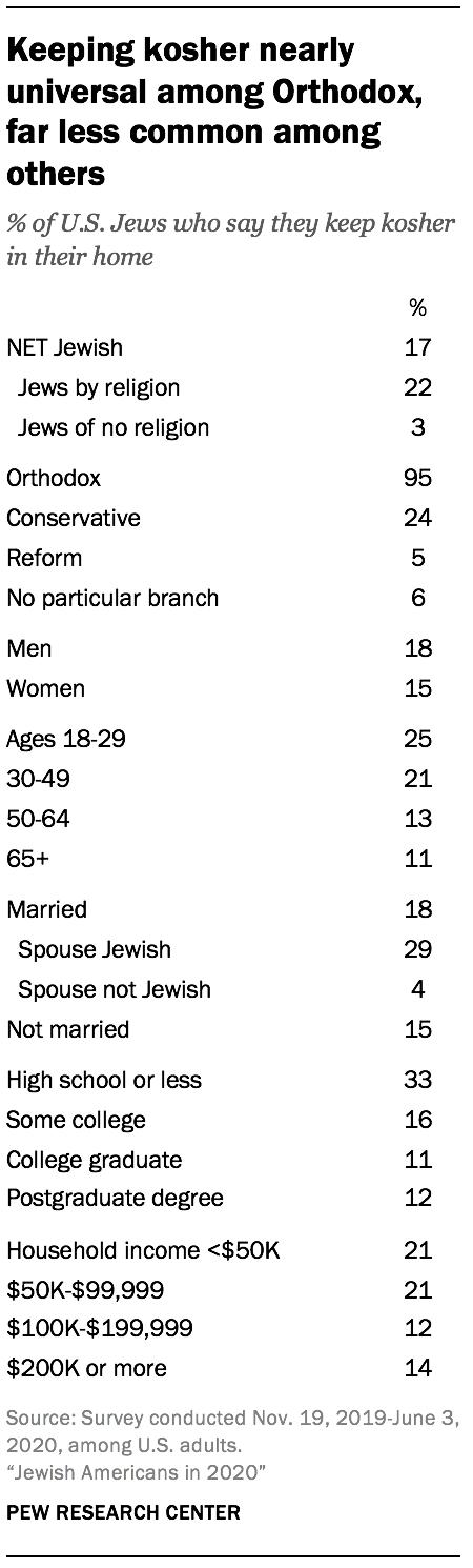 Keeping kosher nearly universal among Orthodox, far less common among others