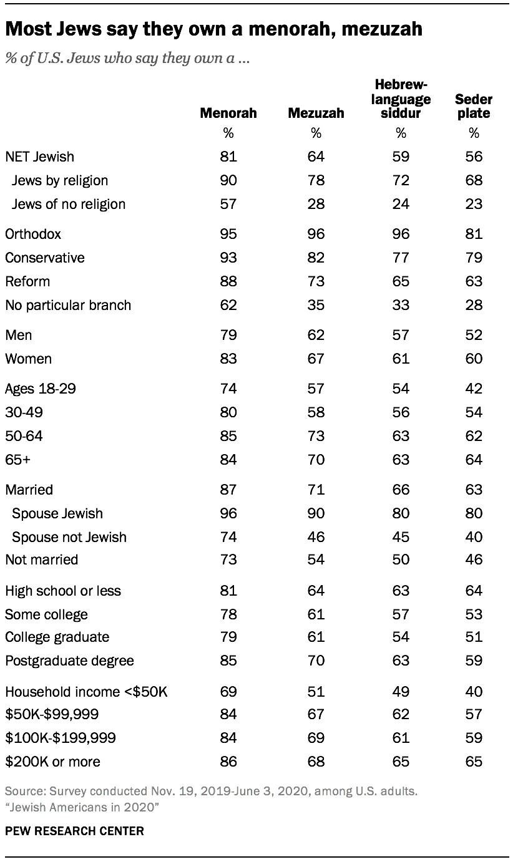 Most Jews say they own a menorah, mezuzah