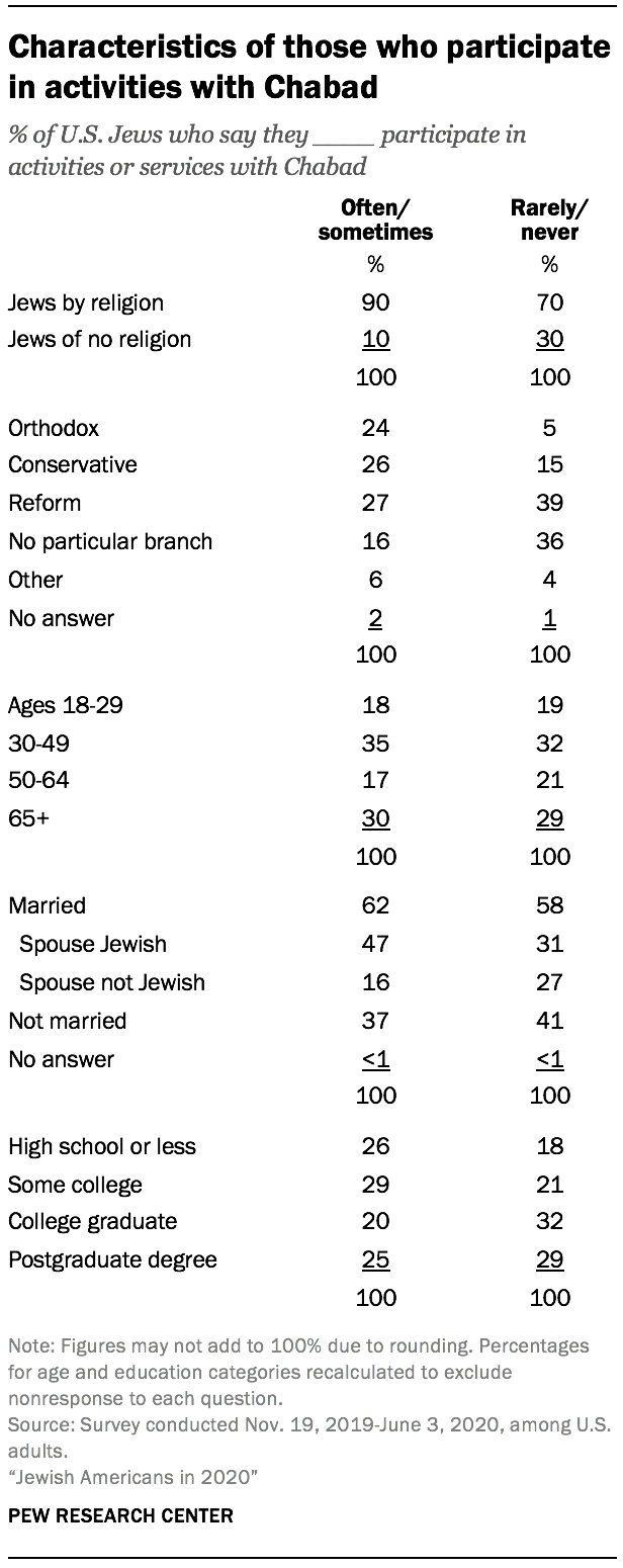 Characteristics of those who participate in activities with Chabad