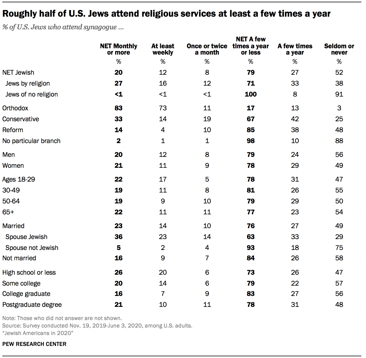 Roughly half of U.S. Jews attend religious services at least a few times a year