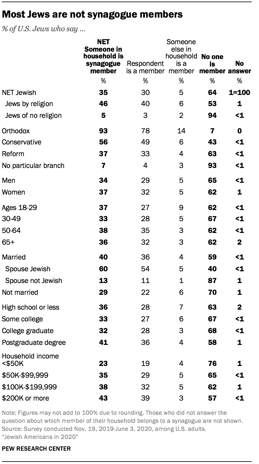 Most Jews are not synagogue members