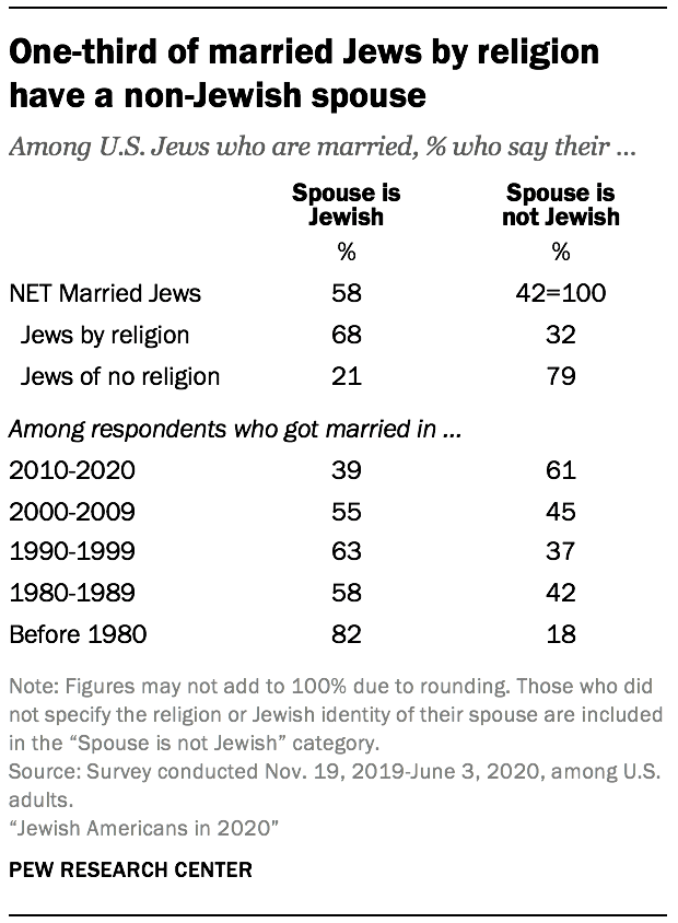 One-third of married Jews by religion have a non-Jewish spouse