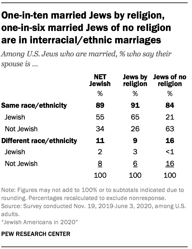 One-in-ten married Jews by religion, one-in-six married Jews of no religion are in interracial/ethnic marriages