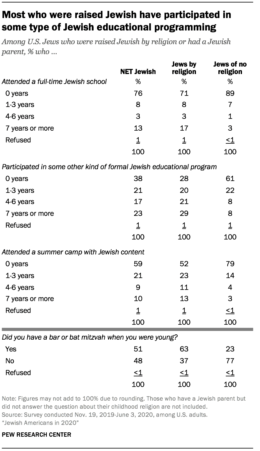 Most who were raised Jewish have participated in some type of Jewish educational programming