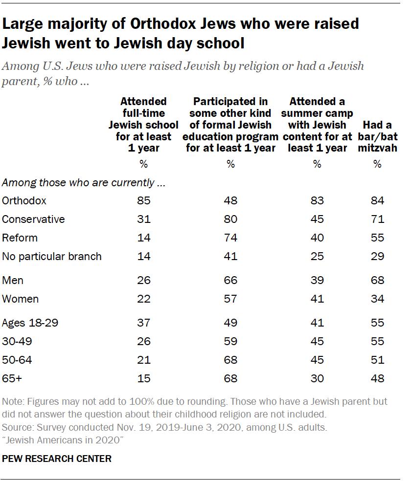Large majority of Orthodox Jews who were raised Jewish went to Jewish day school