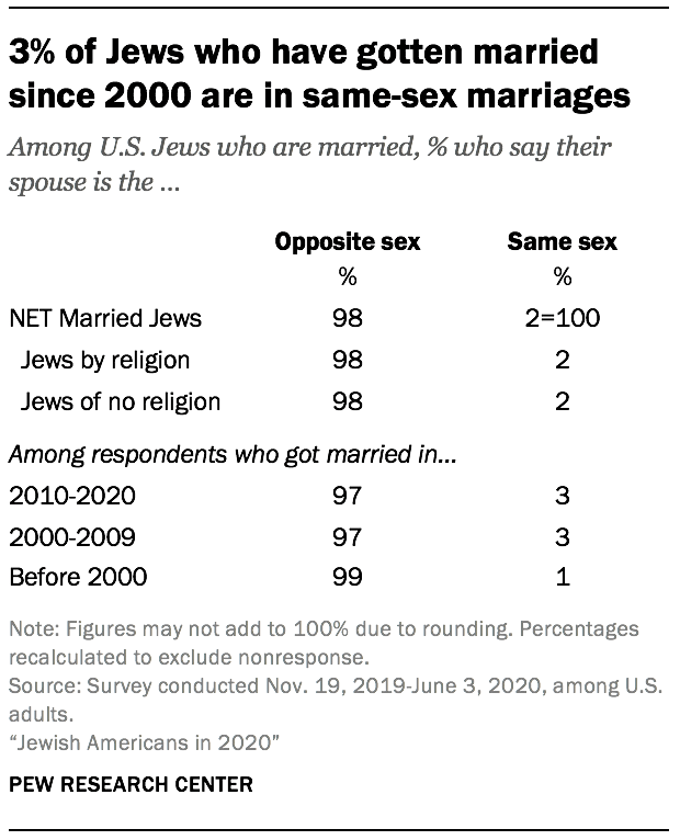 3% of Jews who have gotten married since 2000 are in same-sex marriages