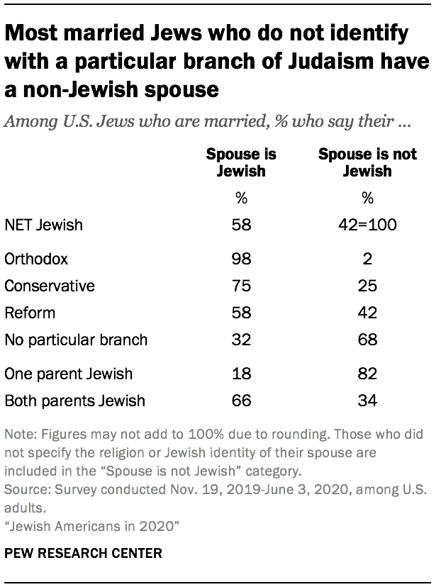 Most married Jews who do not identify with a particular branch of Judaism have a non-Jewish spouse