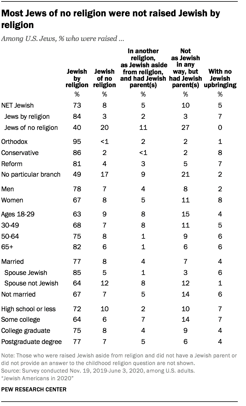 Most Jews of no religion were not raised Jewish by religion