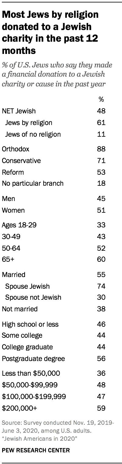 Most Jews by religion donated to a Jewish charity in the past 12 months