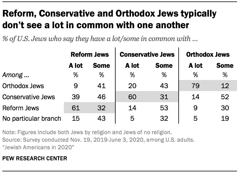Reform, Conservative and Orthodox Jews typically don't see a lot in common with one another